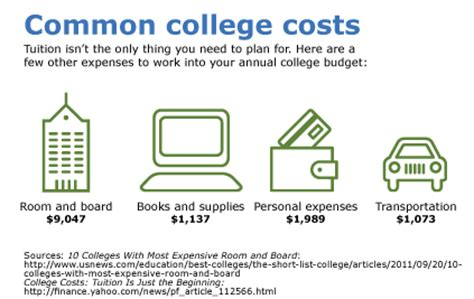 how much to charge for room and board how much will my other college expenses cost fargo