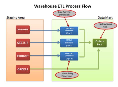 flow chart exle warehouse flowchart warehouse etl data flow diagram etl free engine image for user