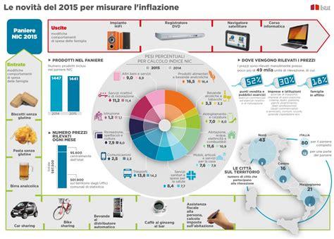 mercato alimentare volantino le novit 224 2015 per misurare l inflazione