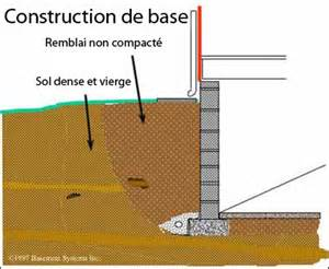 construction de base d un sous sol drain de fondation