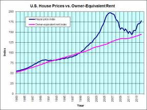 Us Rent Prices by Jp S Real Estate Charts Inflation Adjusted Housing Prices