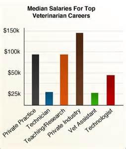 Animal Salary veterinary technician veterinarian career information