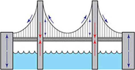 suspension bridge diagram silverleaf illustration 2