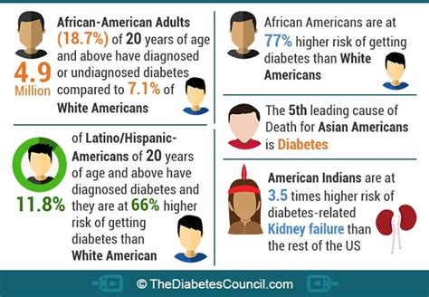race ethnicity african american the encyclopedia of diabetes tipo 1 diabetes reverse diabetes naturally and