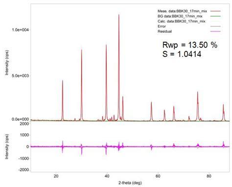 xrd pattern deutsch structureless whole powder pattern fitting analysis of