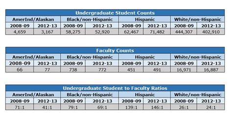 Mba Enrollment Trends 2014 by Aacsb Data And Research Americas