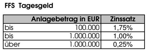 ffs bank gmbh ffs bank aktien b 246 rse zertifikate wirtschaft nachrichten