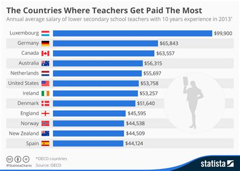 Chart The Countries Where Teachers Get Paid The Most