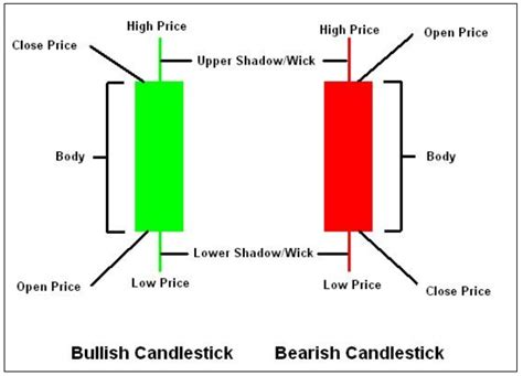 67 best trading patterns images on pinterest finance how to read a candlestick chart forex how to read the