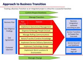 System Transition Plan Template by A Transition Methodology For Business Transfers And