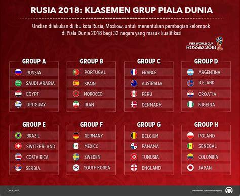 rusia 2018 klasemen grup piala dunia infografik