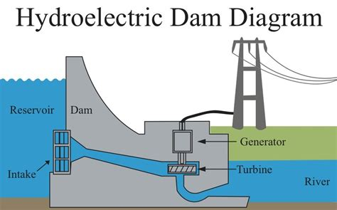 hydroelectric power diagram hydro electric power definition popflyboys
