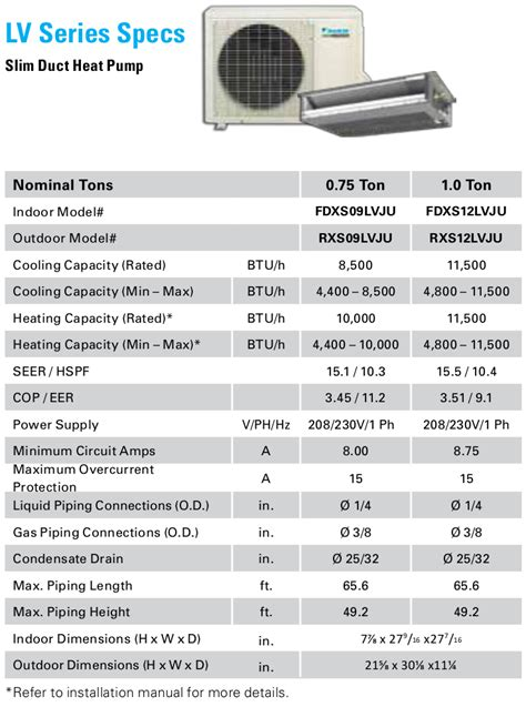 Ac Daikin Lv mini split ac reviews mini split ac in the usa