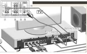 wiring daigram from sony home theater davfx900w to bravia kdl 46xbr2 for surround sound on tv