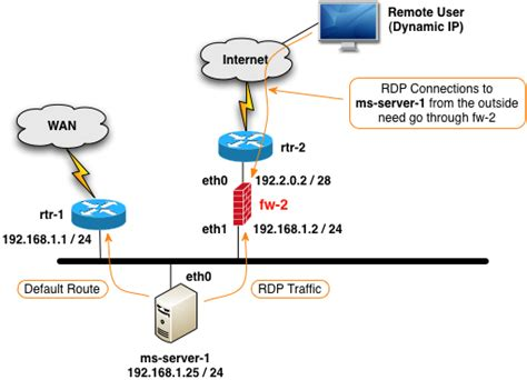 nat firewall tutorial configuring source and destination nat with firewall builder