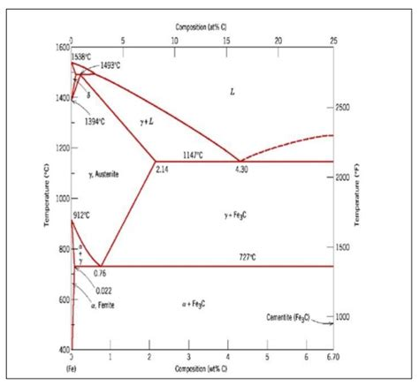 constitution of alloys and phase diagrams constitution of alloys and phase diagrams study material