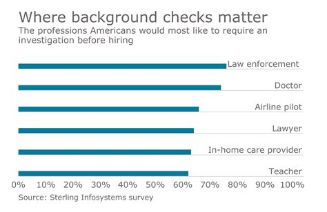 Sterling Employment Background Check Most Employees Find Security In Background Checks Employee Benefit Adviser