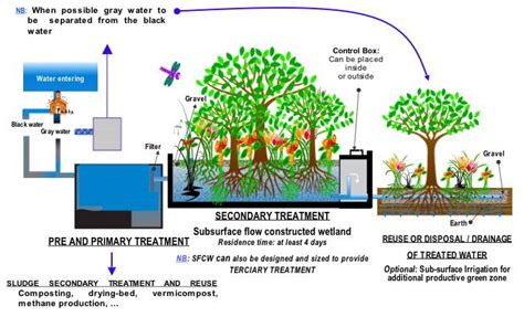 design criteria of wastewater treatment plant sewage treatment wikipedia