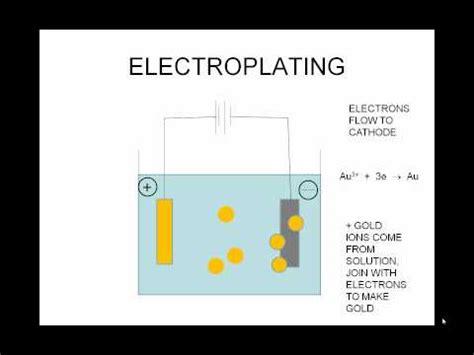 electroplating animationwmv youtube