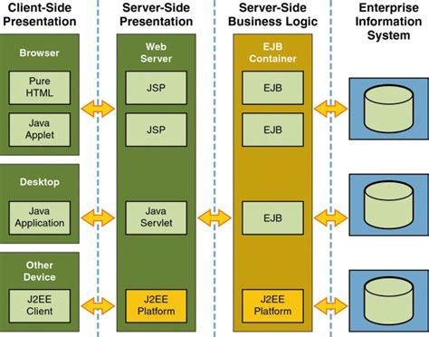 tutorial java enterprise application application architecture sun glassfish enterprise server