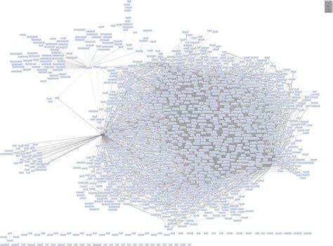 software dependency diagram enterprise dependency big of yarn the daily