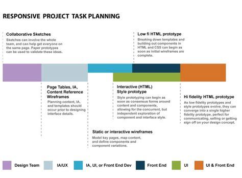 ux design workflow project workflow ux processes in responsive design