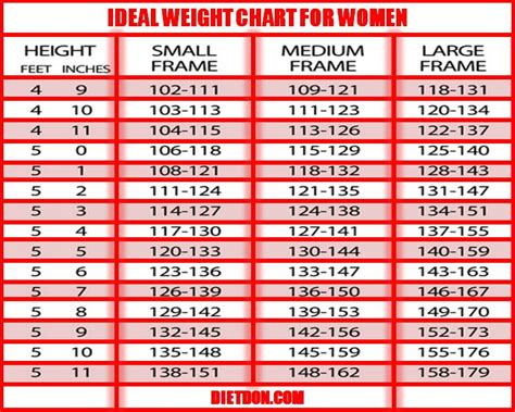 weight chart for do you need weight loss ideal weight chart for
