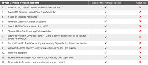 Toyota Certified Pre Owned Financing Rates Toyota Of Keene Benefits Of The Toyota Certified Pre