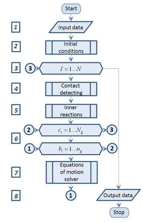 predefined process flowchart predefined process flowchart create a flowchart