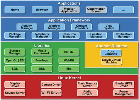 android architecture s a t w o r k s android 2 understanding android architecture project structure