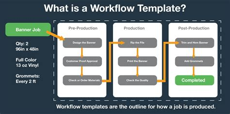 Shopvox Express Workflow Templates Shopvox Content Workflow Template
