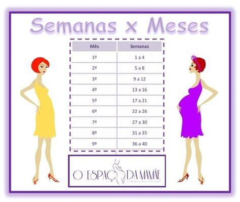 Calendario Gestacional Gravidez Semana A Semana Como Ter Uma Gesta 231 227 O Tranquila E