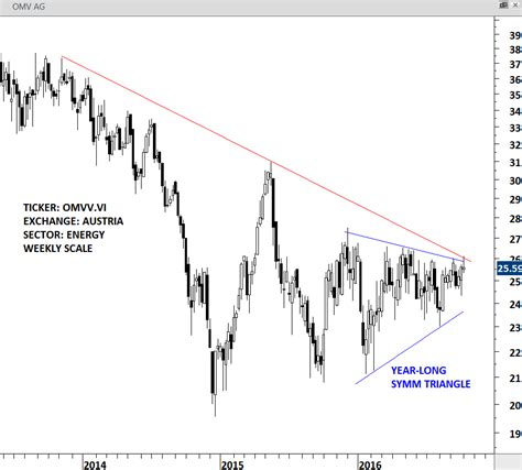 pattern trading limited tech charts research trading