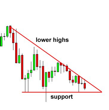 candlestick pattern descending triangle how to trade triangle chart patterns in forex