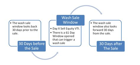 what is wash sale capital loss harvesting for the index investor