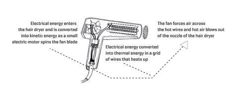 Hair Dryer Mechanism Description daily devices creation computation fw2015
