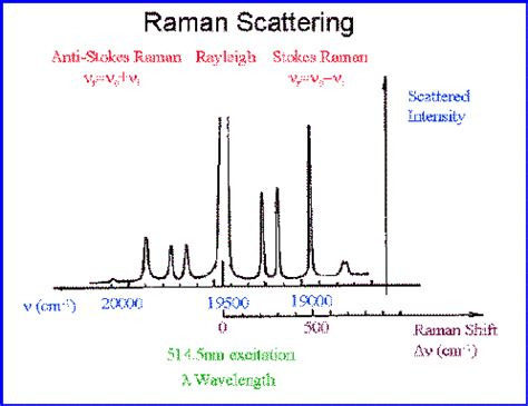 tutorial questions on raman spectroscopy faqs