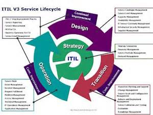 itil support model template 10 best itsm it service management images on