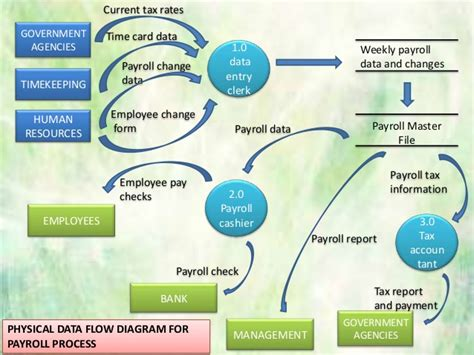 hr payroll process flowchart payroll process flowchart