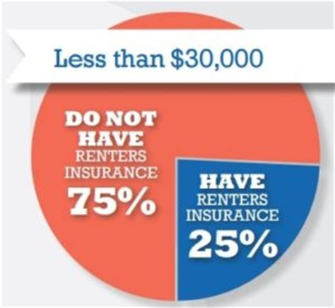 Apartment Insurance Nationwide Low Income Renters The Most Served In The