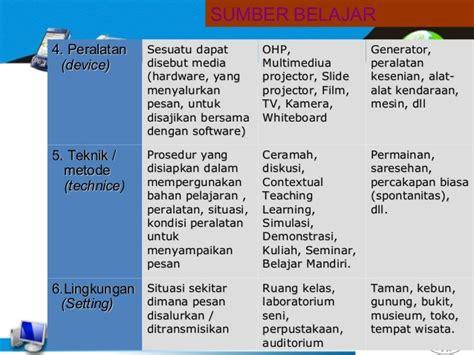 Pengantar Pendidikan By Redja Mudyahardjo Cetak Copy media pembelajaran pgsd