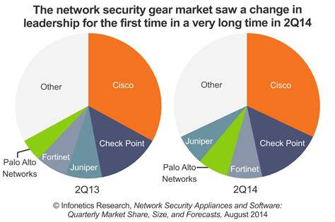 Top 5 Network Security Appliance Vendors - vendor shakeup in network security market starts in q2