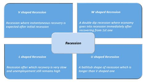 receding definition recession definition finance dictionary mba skool