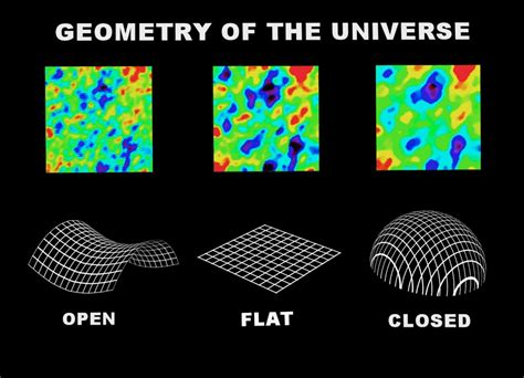 shape pattern theory what shape is the universe universe today