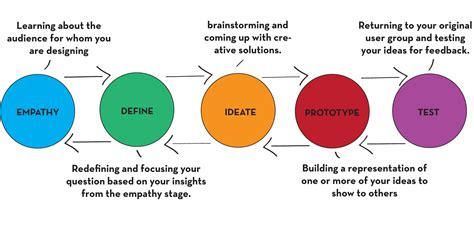 Design Thinking Process Ideo | design thinking ideo mark wolfe design