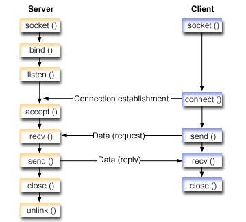 tutorial socket c using af unix address family