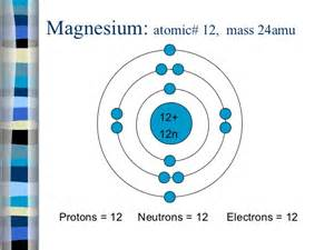 Magnesium Protons Neutrons And Electrons Bohr Diagrams