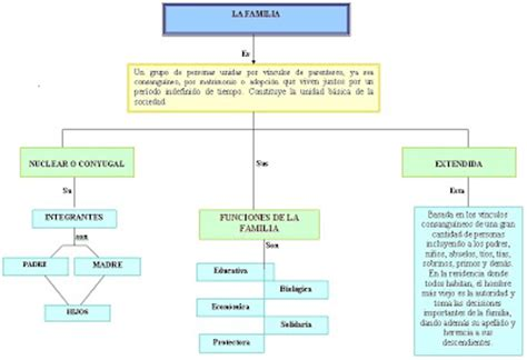 imagenes de mapas mentales sobre la familia laenciclopedia la familia mapa conceptual