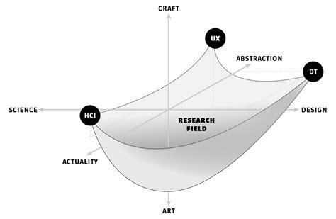 design experiment theory craft bits of hci design