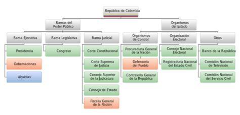 estructura del estado colombiano alcald a de medell n file estructura del estado colombiano svg wikimedia commons